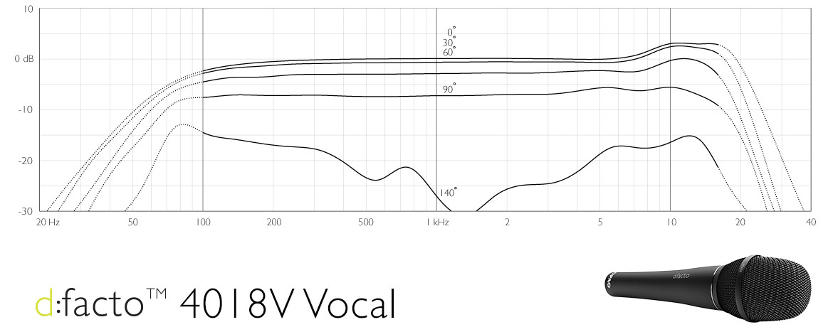 DPA d:facto™ 4018V Vocal Frequency Response