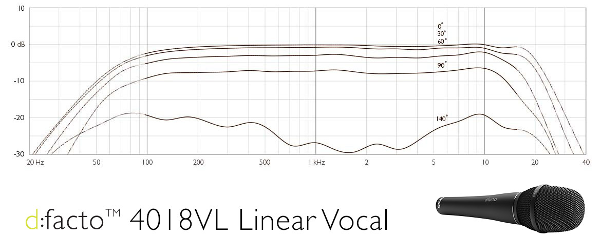 DPA d:facto™ 4018VL Linear Vocal Frequency Response