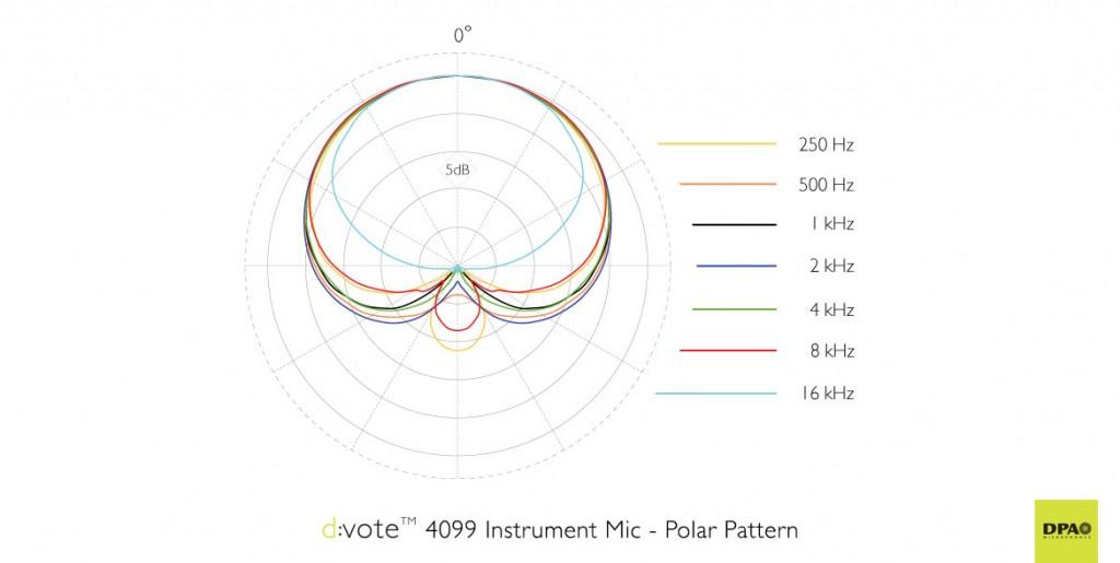 DPA d:vote™ 4099 Polar Pattern