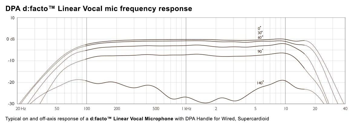 DPA d:facto Linear Vocal Frequency Response